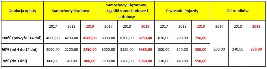 Kary za brak OC w 2019 roku